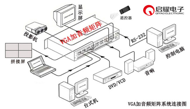 视频参数 带宽:500MHz,阻抗:75,输入水平:0.7Vp-p,切换速度:180ns 输入和输出接口:15孔D-Sub型,三排15孔(VGA母头),串扰抑制:在5MHz时是-50dB 频率响应:少于0.1dB-30MHz,信号强度:0.7Vp-p:VGA(电脑信号) DC偏差:最大5mV,最小电平:0.5Vp-p;最小电平:0.5Vp-p,阻抗:75 回波损耗:-30Db@5MHz,微相误差:0.