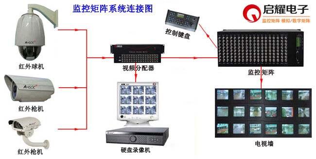 监控矩阵系统连接图
